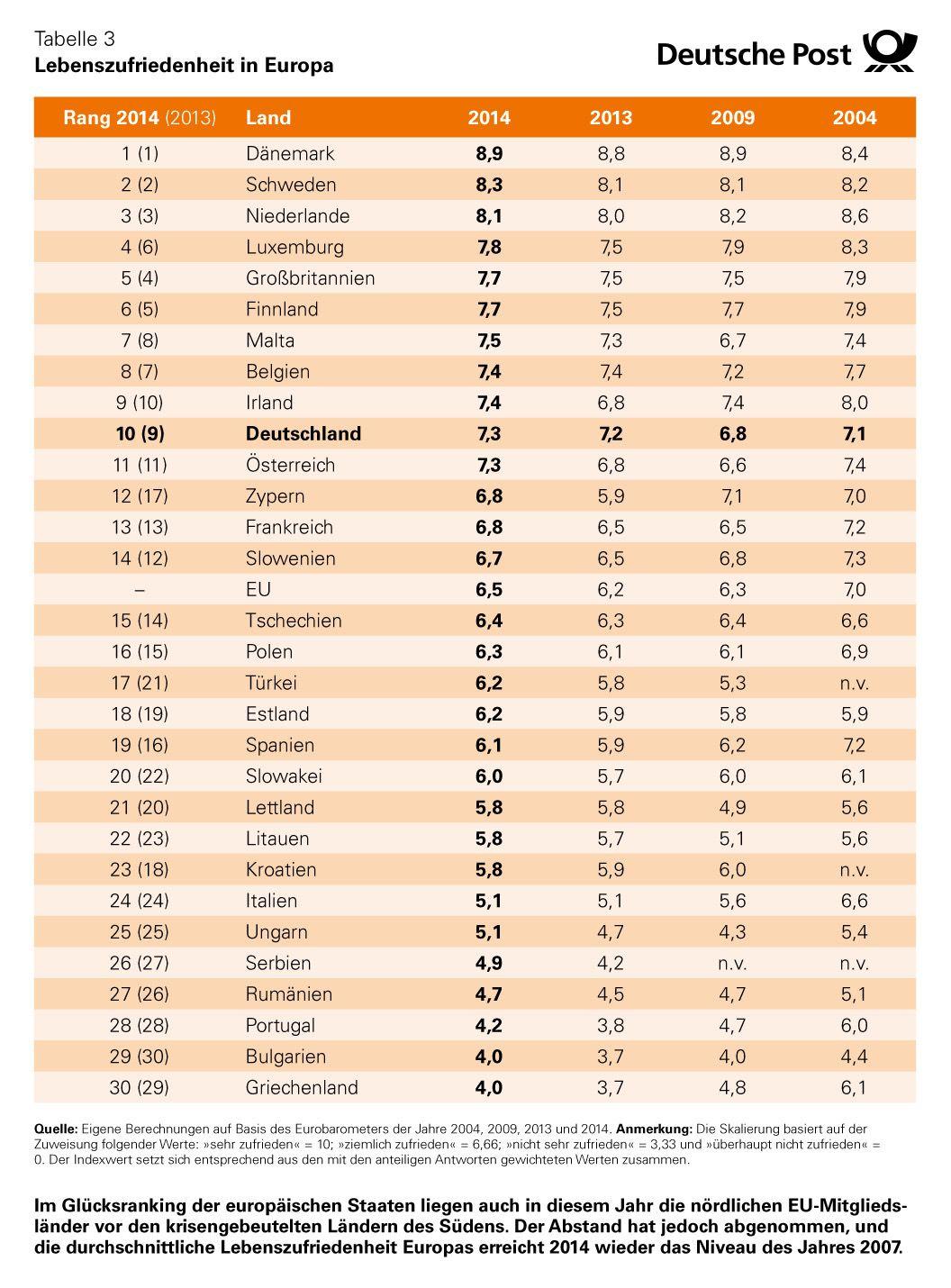 Glücksatlas 2015 Lebenszufriedenheit-in-Europa-Ranking