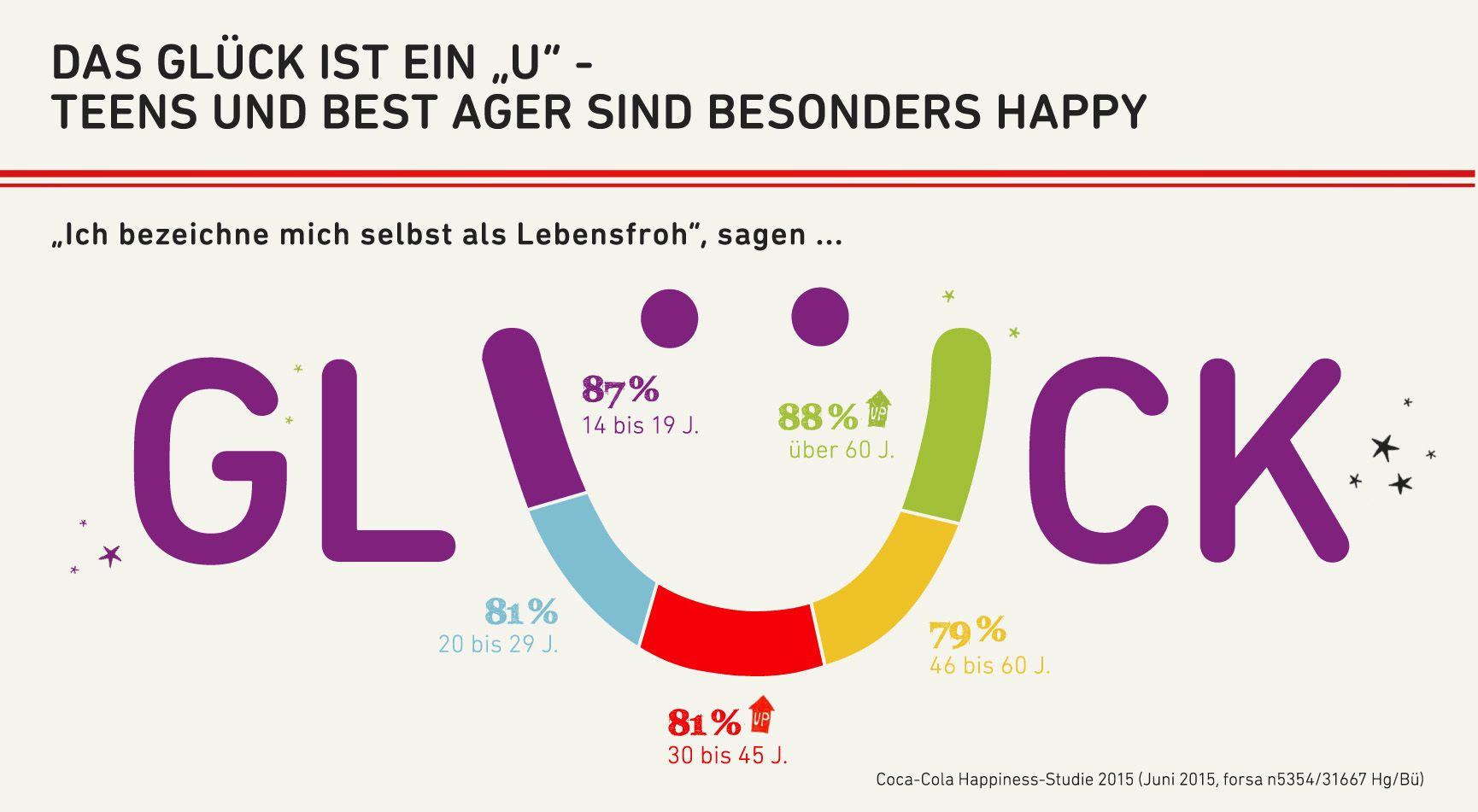 """Das Glück ist ein """"U"""" - Infografik zur aktuellen Happiness Studie. Weiterer Text über ots und www.presseportal.de/nr/7974 / Die Verwendung dieses Bildes ist für redaktionelle Zwecke honorarfrei. Veröffentlichung bitte unter Quellenangabe: """"obs/Coca-Cola Deutschland"""""""