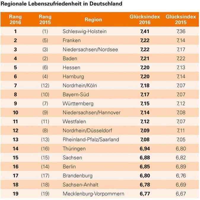 regionale-lebenszufriedenheit-in-deutschland