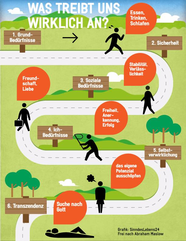 Sinn des Lebens Motivation Maslow Infografik