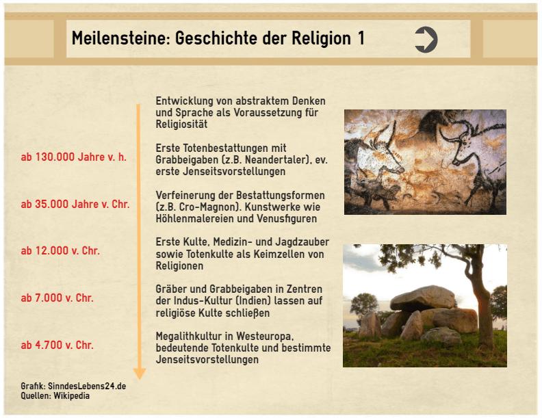 Entstehung der Religiosität und Geschichte der Religionen
