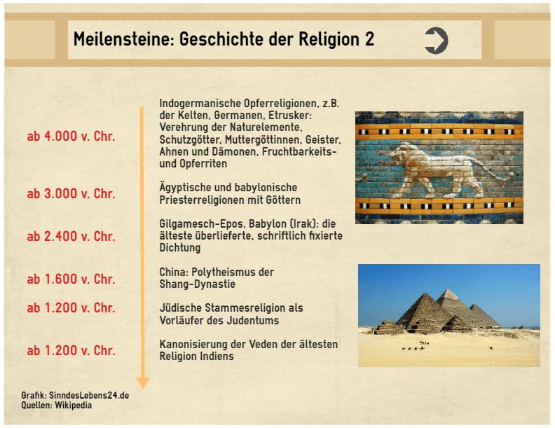 Grafik Entstehung der Religiosität und Geschichte der Religionen 2