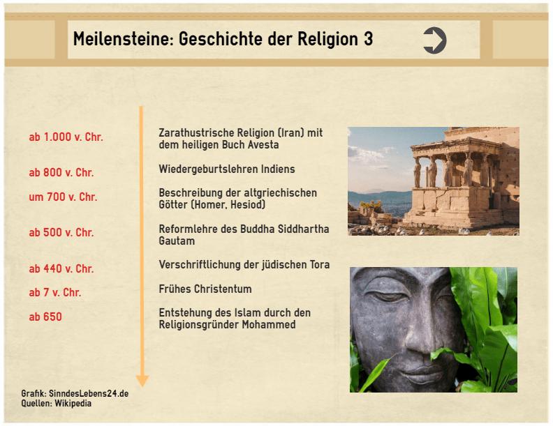 Grafik Entstehung der Religiosität und Geschichte der Religionen