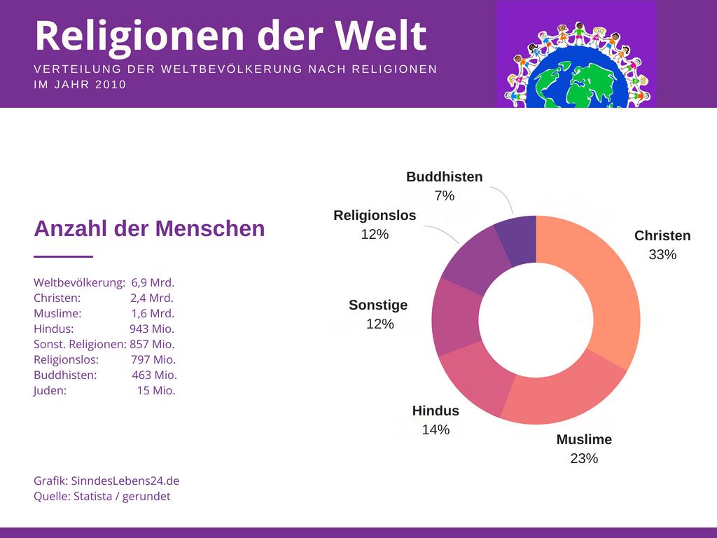 Die Religionen der Welt: Hinweise auf die Existenz Gottes?