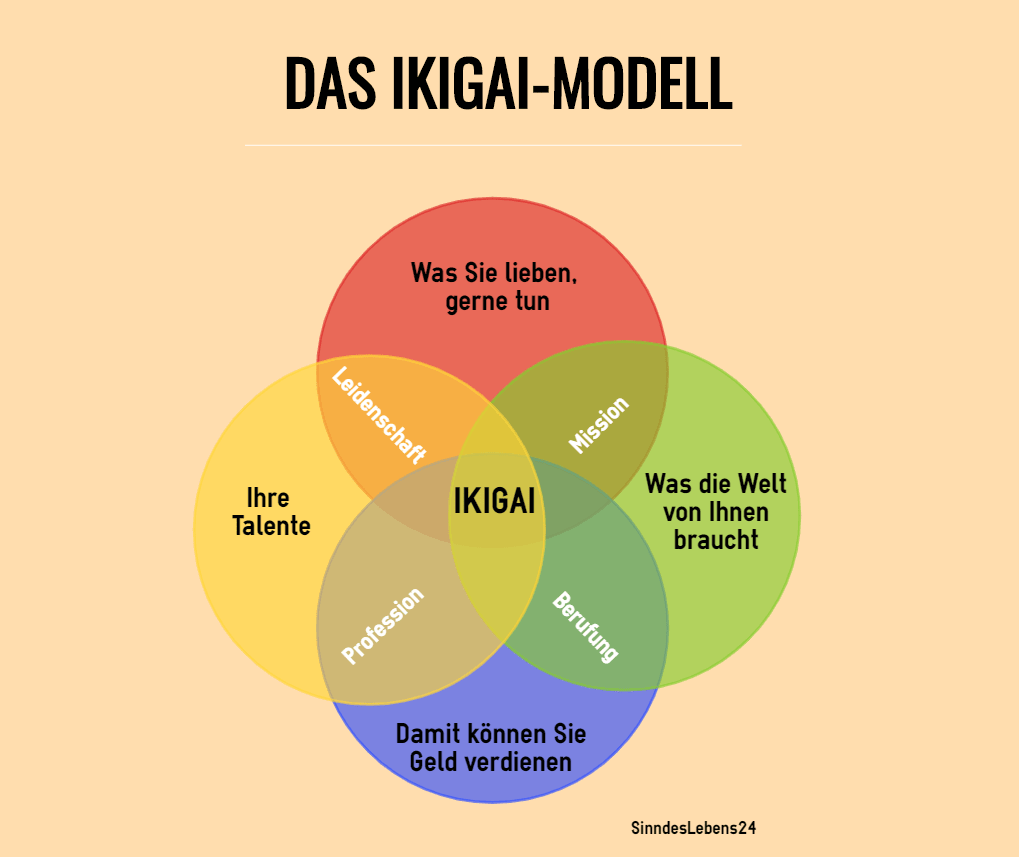 Ikigai: Die japanische Methode, den Sinn des Lebens zu finden