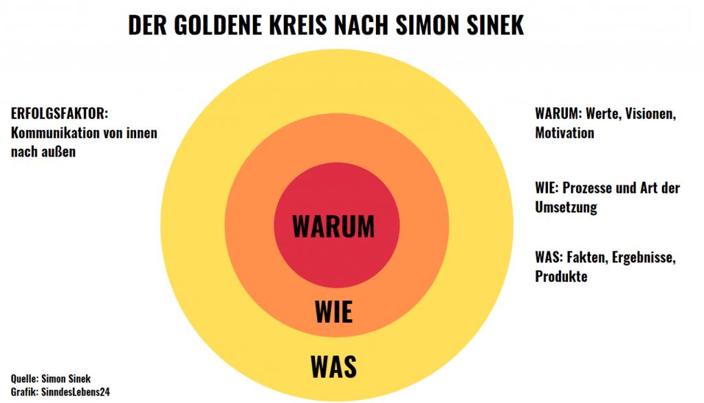 Grafik der Goldene Kreis nach Simon Sinek