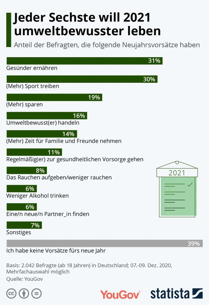 Statista Umfrage Gute Vorsätze für 2021